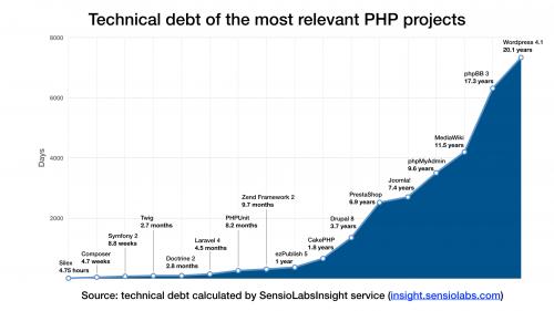 Dette technique des principaux frameworks PHP.